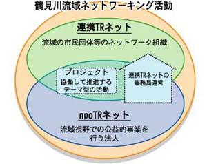連携TRネットとnpoTRネットの関係図
